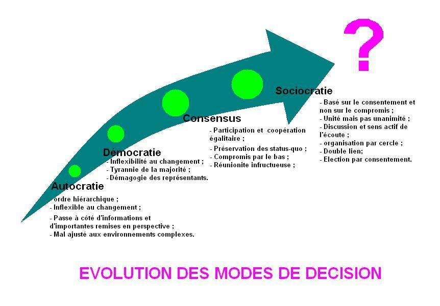 évolution des processus de décision