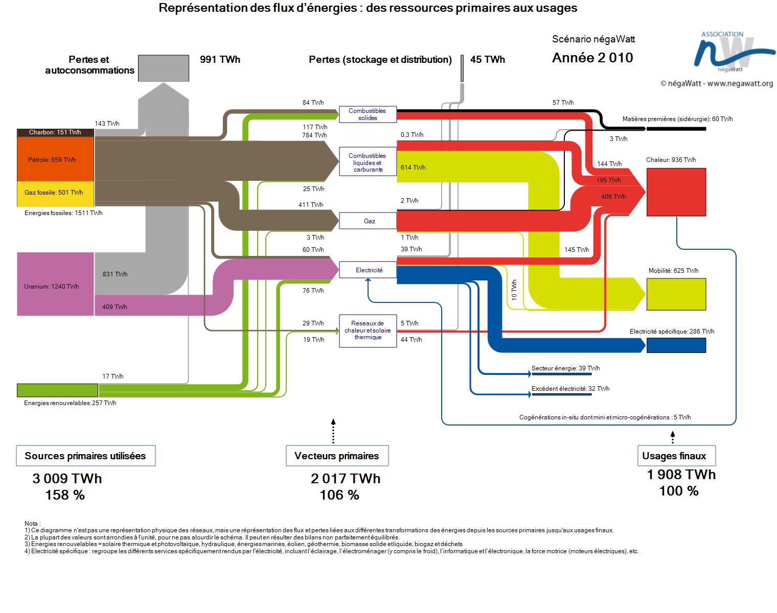 Schéma simplifié 2010
