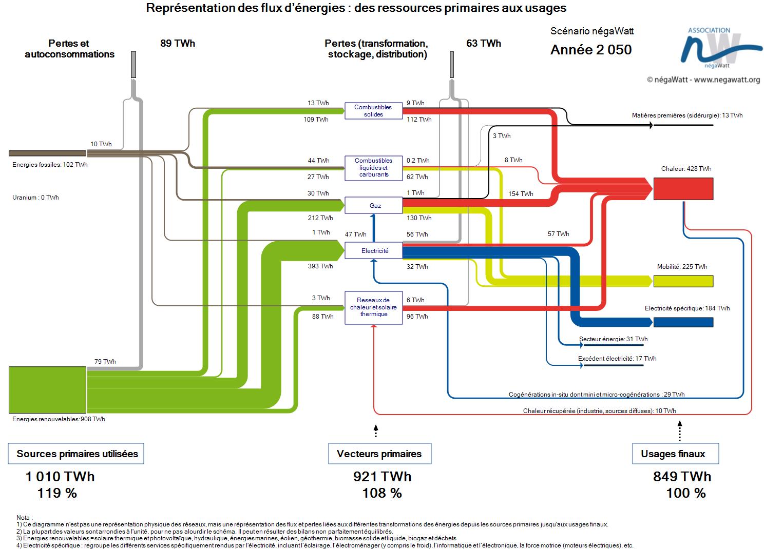 Schéma simplifié 2050